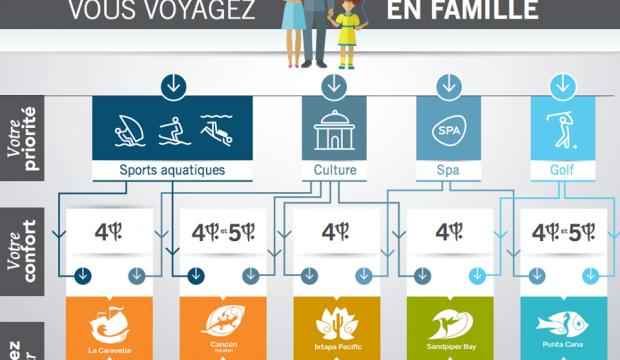 Club Med crée une infographie pour mieux choisir son Village